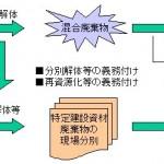建設リサイクル法の概略