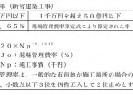 工事金額1億円の、共通費積算基準(現場管理費)を計算しました!
