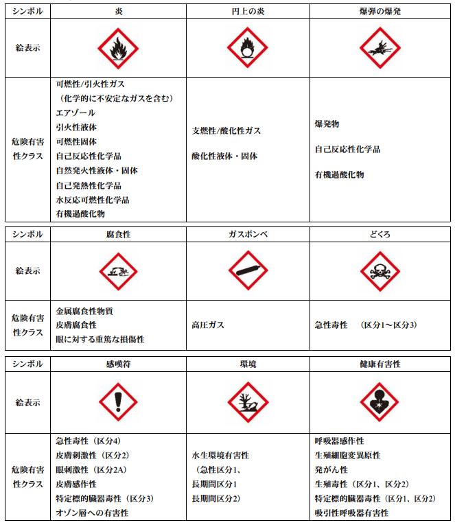 化学物質絵表示